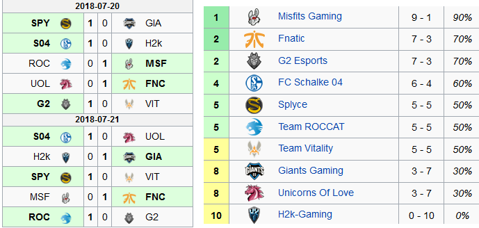 LCS EU summer 2018 week 5 results ranking