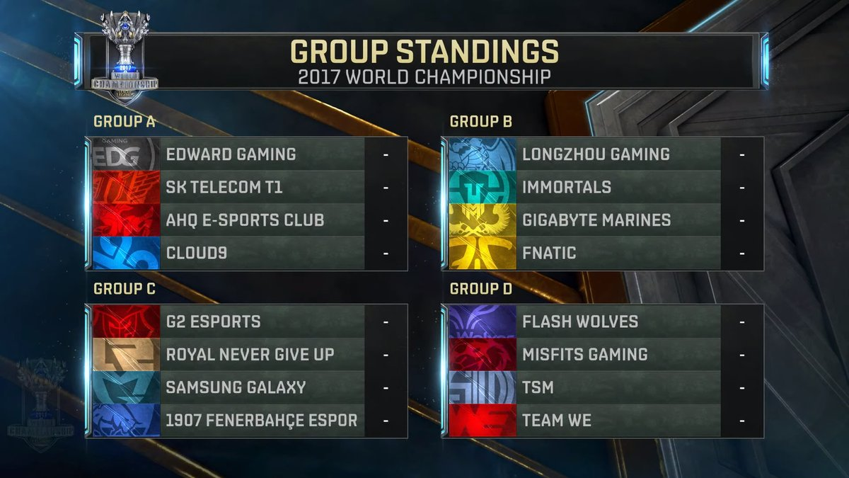 groupes worlds 2017